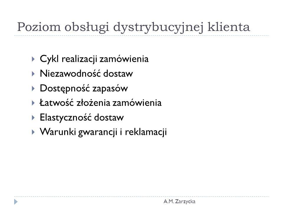 Poziom obsługi dystrybucyjnej klienta A.M. Zarzycka  Cykl realizacji zamówienia  Niezawodność dostaw  Dostępność zapasów  Łatwość złożenia zamówie