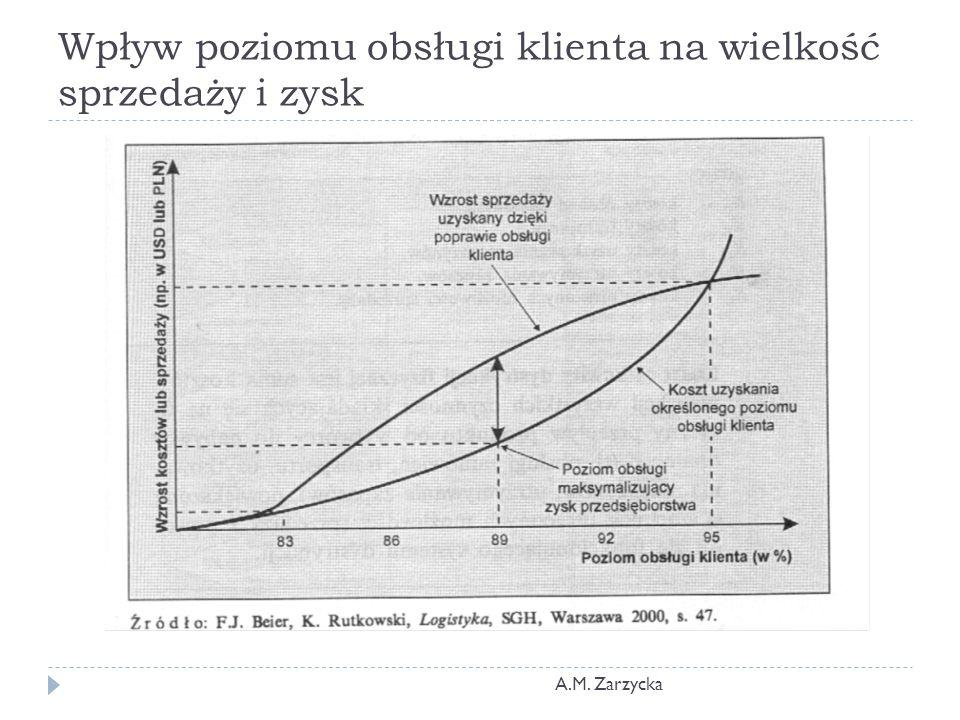 Wpływ poziomu obsługi klienta na wielkość sprzedaży i zysk A.M. Zarzycka