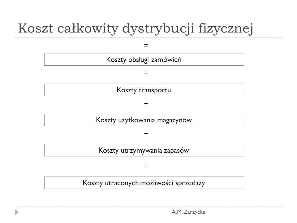 Koszt całkowity dystrybucji fizycznej A.M. Zarzycka Koszty obsługi zamówień Koszty transportu Koszty użytkowania magazynów Koszty utrzymywania zapasów