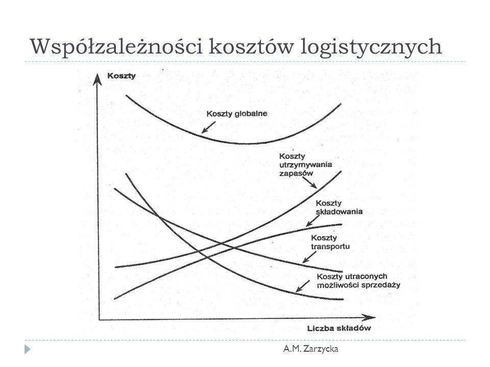 Współzależności kosztów logistycznych A.M. Zarzycka