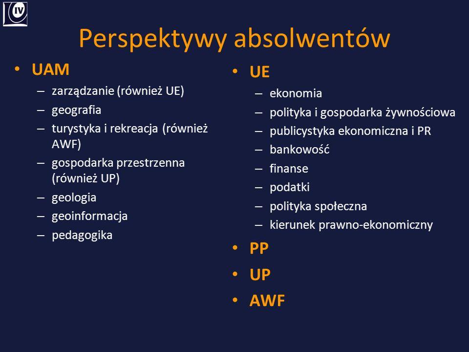 Perspektywy absolwentów UAM – zarządzanie (również UE) – geografia – turystyka i rekreacja (również AWF) – gospodarka przestrzenna (również UP) – geologia – geoinformacja – pedagogika UE – ekonomia – polityka i gospodarka żywnościowa – publicystyka ekonomiczna i PR – bankowość – finanse – podatki – polityka społeczna – kierunek prawno-ekonomiczny PP UP AWF