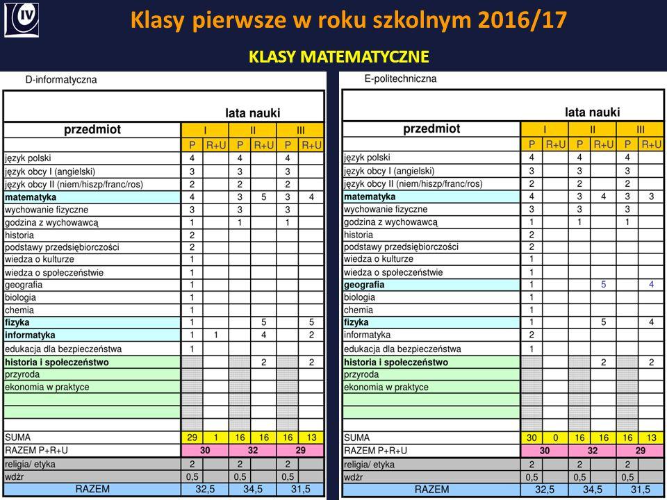 Klasy pierwsze w roku szkolnym 2016/17 KLASY MATEMATYCZNE