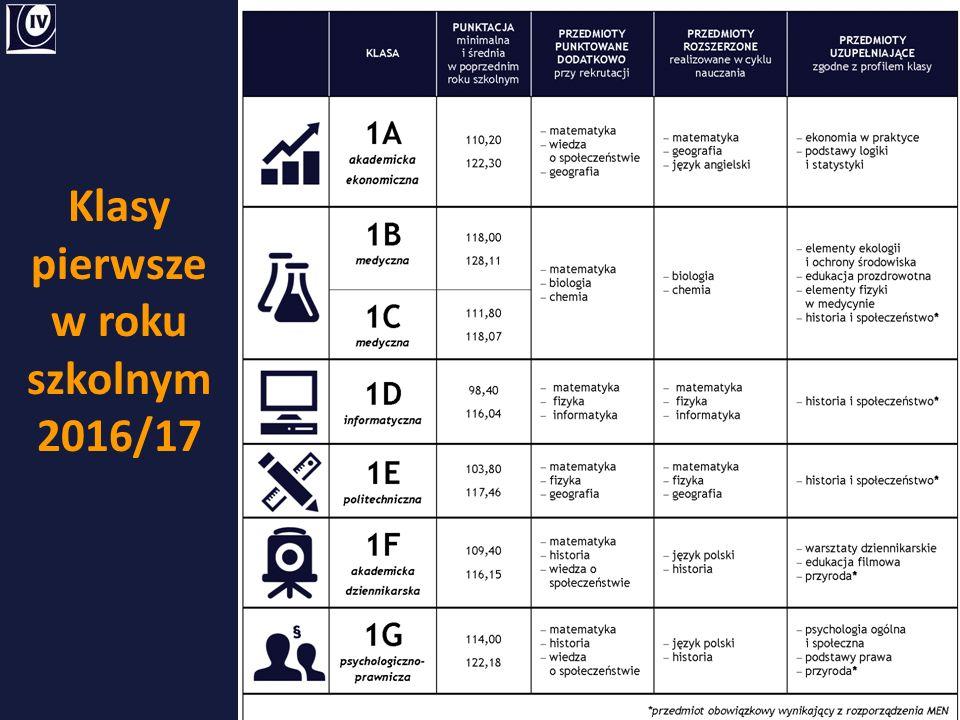 Perspektywy absolwentów PP – architektura – budownictwo – inżynieria środowiskowa – informatyka – automatyka i robotyka – mechatronika – elektronika i telekomunikacja – inżynieria bezpieczeństwa – logistyka – zarządzanie i inżynieria produkcji – technologia ochrony środowiska – inżynieria materiałowa UE (dla klasy politechnicznej) – ekonomia – polityka i gospodarka żywnościowa – publicystyka ekonomiczna i PR – bankowość – finanse – audyt – podatki – polityka społeczna – kierunek prawno-ekonomiczny UP – biotechnologia – ekoenergetyka – informatyka i agroinżynieria – ochrona środowiska