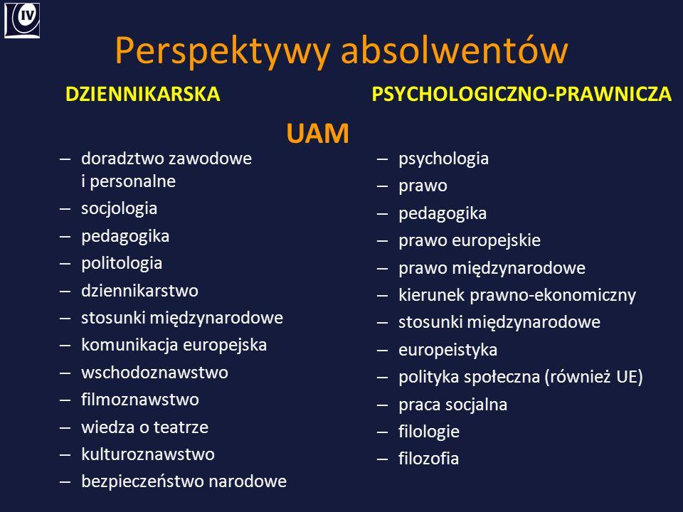 Perspektywy absolwentów DZIENNIKARSKA – doradztwo zawodowe i personalne – socjologia – pedagogika – politologia – dziennikarstwo – stosunki międzynarodowe – komunikacja europejska – wschodoznawstwo – filmoznawstwo – wiedza o teatrze – kulturoznawstwo – bezpieczeństwo narodowe PSYCHOLOGICZNO-PRAWNICZA – psychologia – prawo – pedagogika – prawo europejskie – prawo międzynarodowe – kierunek prawno-ekonomiczny – stosunki międzynarodowe – europeistyka – polityka społeczna (również UE) – praca socjalna – filologie – filozofia UAM