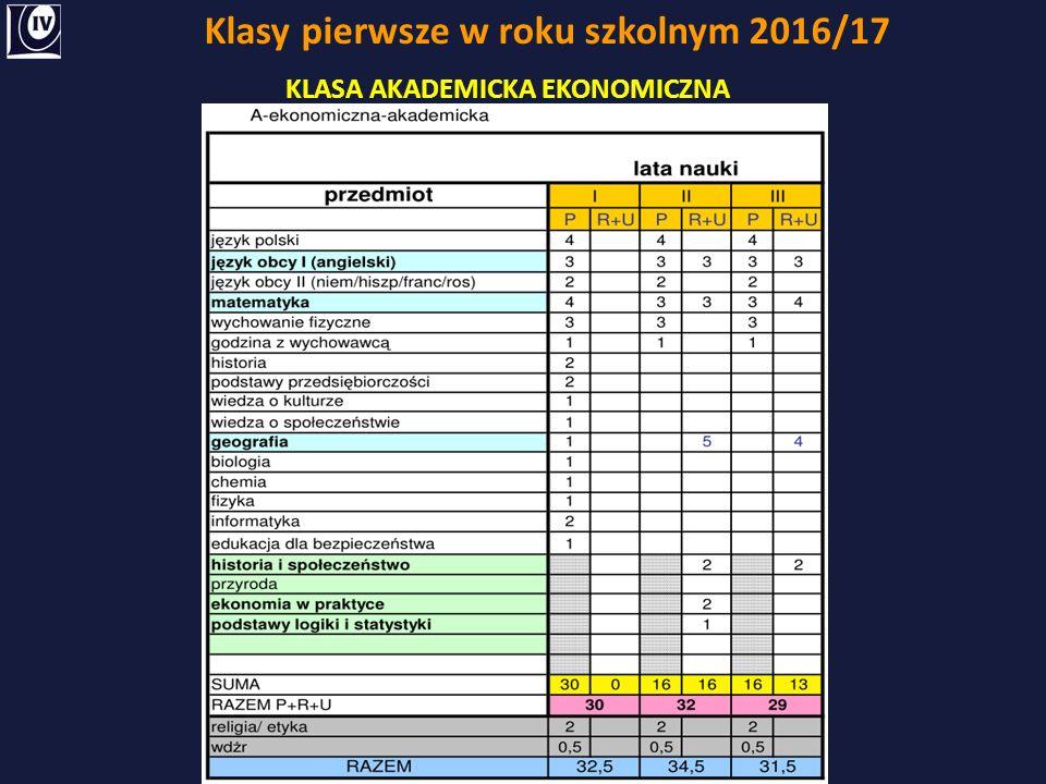 Klasy pierwsze w roku szkolnym 2016/17 KLASA AKADEMICKA EKONOMICZNA