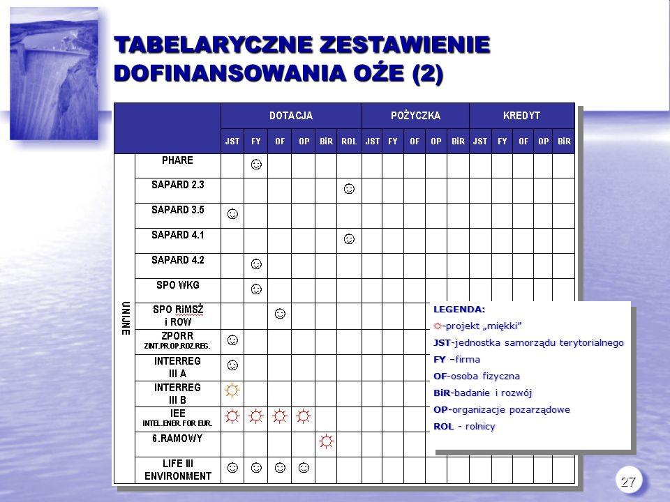 """27 TABELARYCZNE ZESTAWIENIE DOFINANSOWANIA OŹE (2) TABELARYCZNE ZESTAWIENIE DOFINANSOWANIA OŹE (2)LEGENDA: ☼ -projekt """"miękki JST-jednostka samorządu terytorialnego FY –firma OF-osoba fizyczna BiR-badanie i rozwój OP-organizacje pozarządowe ROL - rolnicy LEGENDA: ☼ -projekt """"miękki JST-jednostka samorządu terytorialnego FY –firma OF-osoba fizyczna BiR-badanie i rozwój OP-organizacje pozarządowe ROL - rolnicy"""