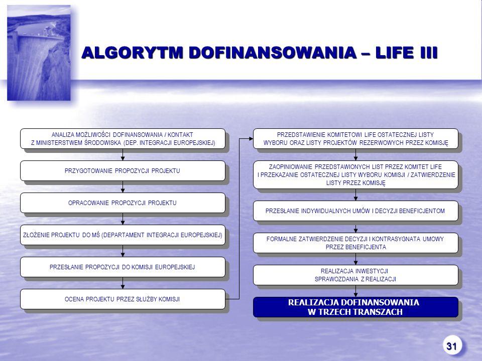 31 ALGORYTM DOFINANSOWANIA – LIFE III ANALIZA MOŻLIWOŚCI DOFINANSOWANIA / KONTAKT Z MINISTERSTWEM ŚRODOWISKA (DEP.