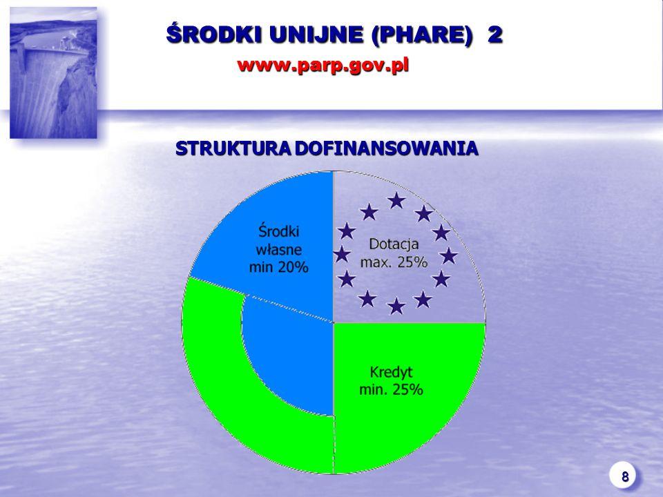 8 ŚRODKI UNIJNE (PHARE) 2 www.parp.gov.pl ŚRODKI UNIJNE (PHARE) 2 www.parp.gov.pl STRUKTURA DOFINANSOWANIA STRUKTURA DOFINANSOWANIA