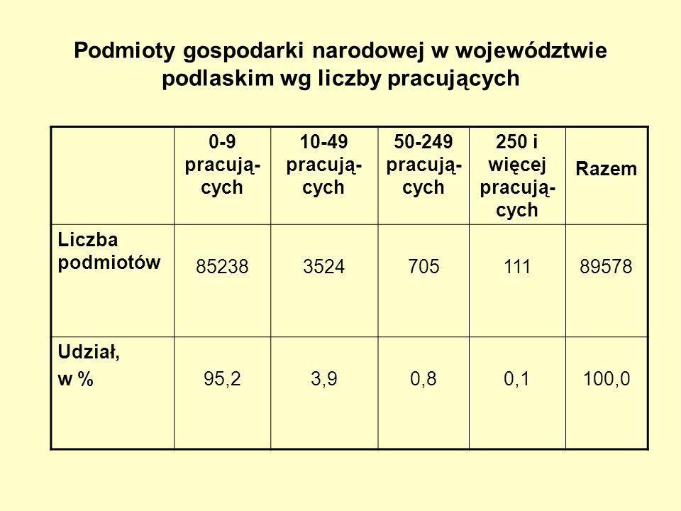 Podmioty gospodarki narodowej w województwie podlaskim wg liczby pracujących 0-9 pracują- cych 10-49 pracują- cych 50-249 pracują- cych 250 i więcej pracują- cych Razem Liczba podmiotów 85238352470511189578 Udział, w %95,23,90,80,1100,0