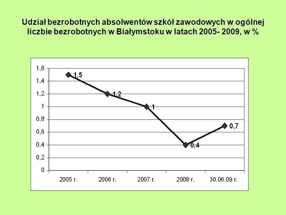 Udział bezrobotnych absolwentów szkół zawodowych w ogólnej liczbie bezrobotnych w Białymstoku w latach 2005- 2009, w %