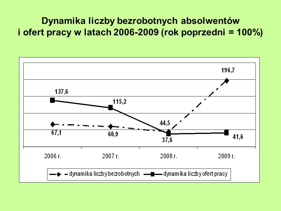 Dynamika liczby bezrobotnych absolwentów i ofert pracy w latach 2006-2009 (rok poprzedni = 100%)