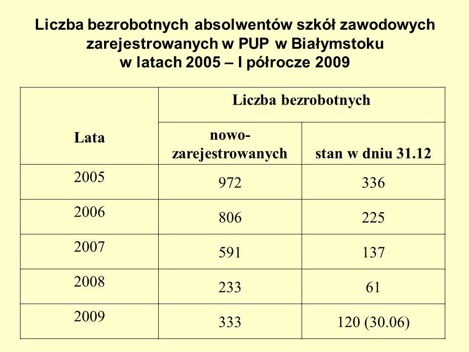 Liczba bezrobotnych absolwentów szkół zawodowych zarejestrowanych w PUP w Białymstoku w latach 2005 – I półrocze 2009 Lata Liczba bezrobotnych nowo- zarejestrowanychstan w dniu 31.12 2005 972336 2006 806225 2007 591137 2008 23361 2009 333120 (30.06)