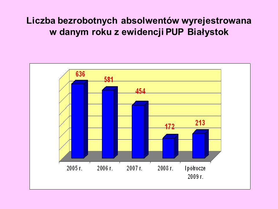 Liczba bezrobotnych absolwentów wyrejestrowana w danym roku z ewidencji PUP Białystok