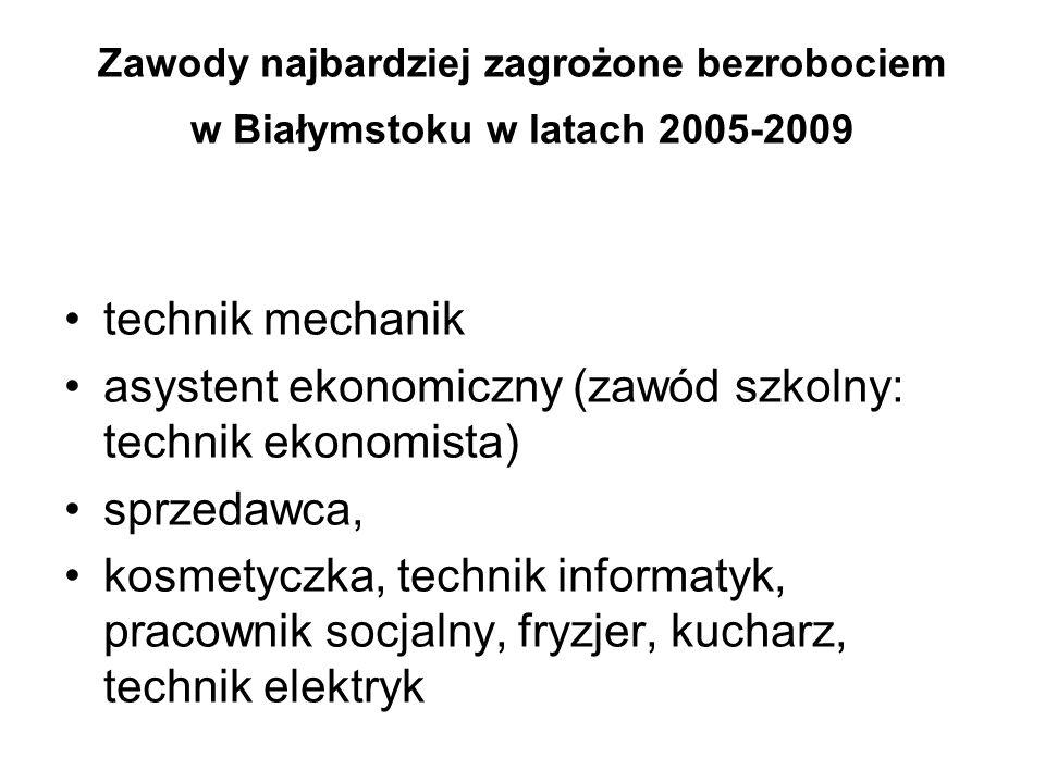 Zawody najbardziej zagrożone bezrobociem w Białymstoku w latach 2005-2009 technik mechanik asystent ekonomiczny (zawód szkolny: technik ekonomista) sprzedawca, kosmetyczka, technik informatyk, pracownik socjalny, fryzjer, kucharz, technik elektryk