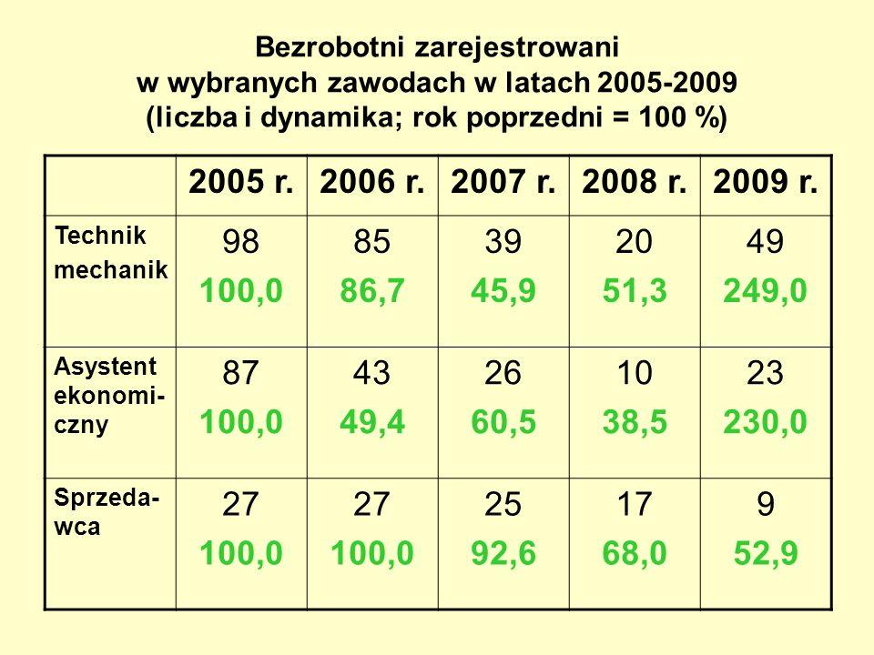 Bezrobotni zarejestrowani w wybranych zawodach w latach 2005-2009 (liczba i dynamika; rok poprzedni = 100 %) 2005 r.2006 r.2007 r.2008 r.2009 r. Techn