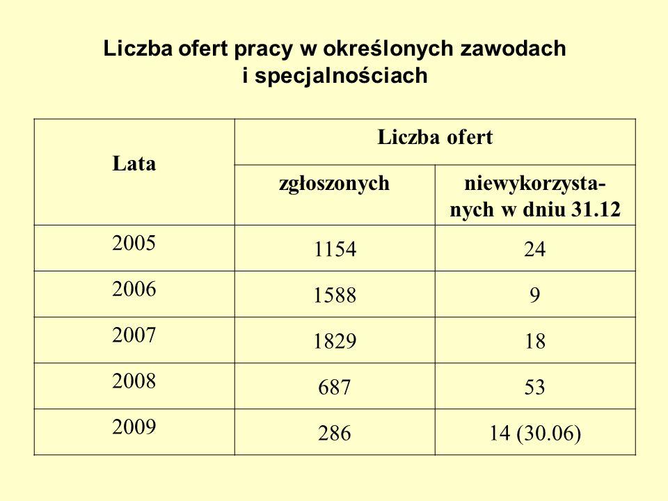 Liczba ofert pracy w określonych zawodach i specjalnościach Lata Liczba ofert zgłoszonychniewykorzysta- nych w dniu 31.12 2005 115424 2006 15889 2007 182918 2008 68753 2009 28614 (30.06)
