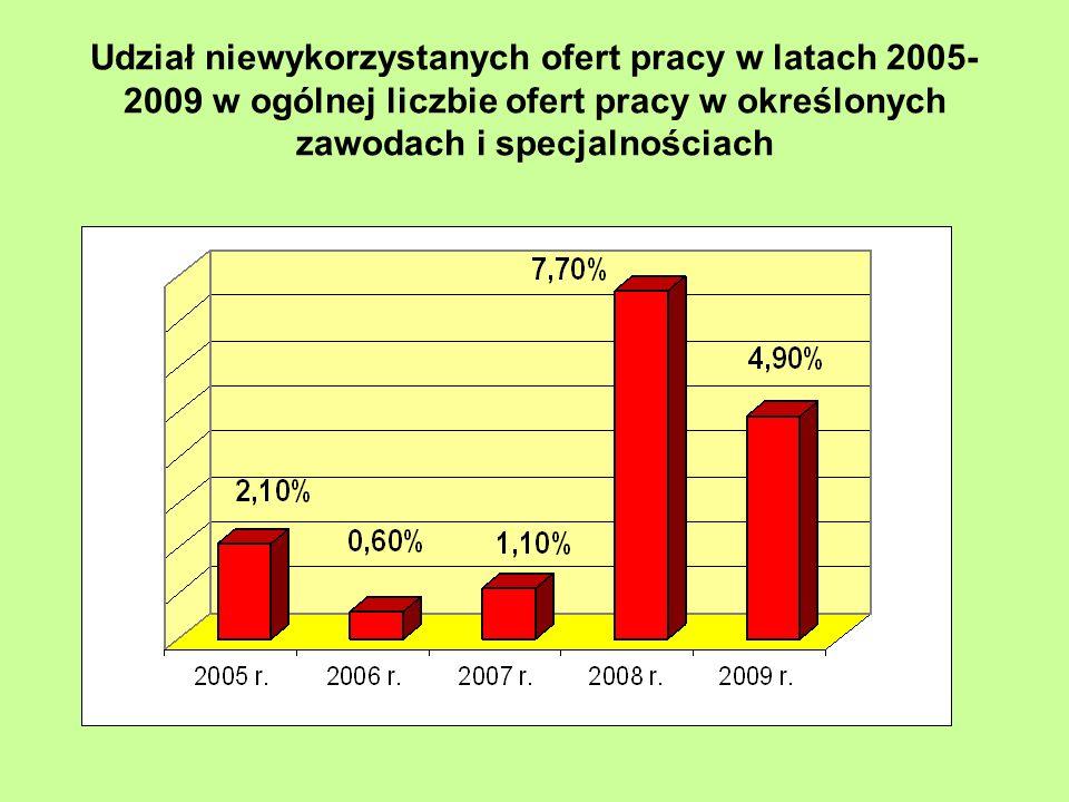 Udział niewykorzystanych ofert pracy w latach 2005- 2009 w ogólnej liczbie ofert pracy w określonych zawodach i specjalnościach