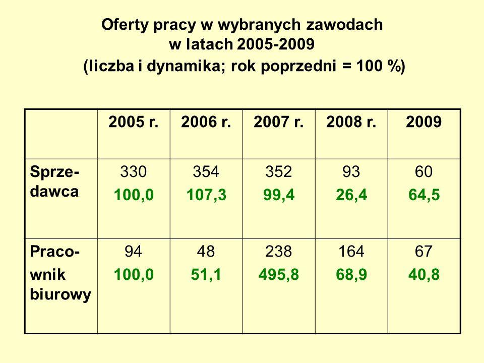 Oferty pracy w wybranych zawodach w latach 2005-2009 (liczba i dynamika; rok poprzedni = 100 %) 2005 r.2006 r.2007 r.2008 r.2009 Sprze- dawca 330 100,