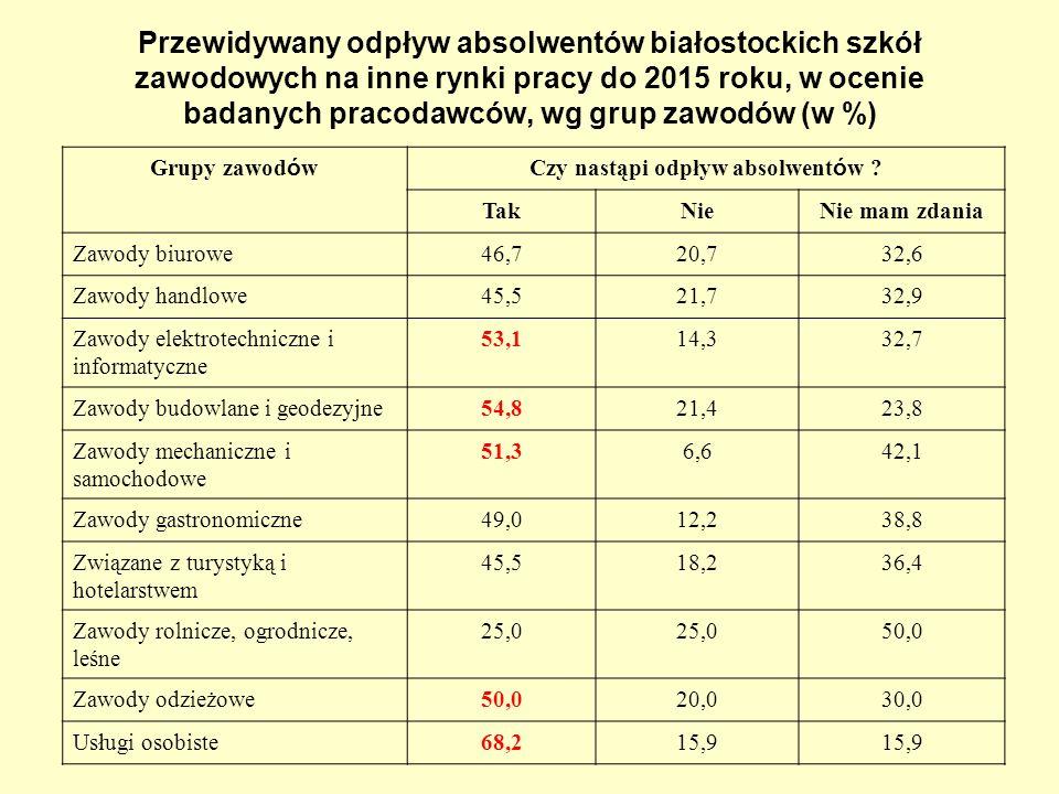 Przewidywany odpływ absolwentów białostockich szkół zawodowych na inne rynki pracy do 2015 roku, w ocenie badanych pracodawców, wg grup zawodów (w %)