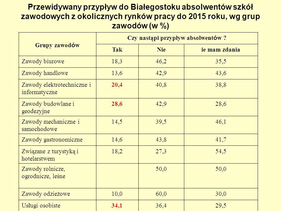 Przewidywany przypływ do Białegostoku absolwentów szkół zawodowych z okolicznych rynków pracy do 2015 roku, wg grup zawodów (w %) Grupy zawod ó w Czy nastąpi przypływ absolwent ó w .
