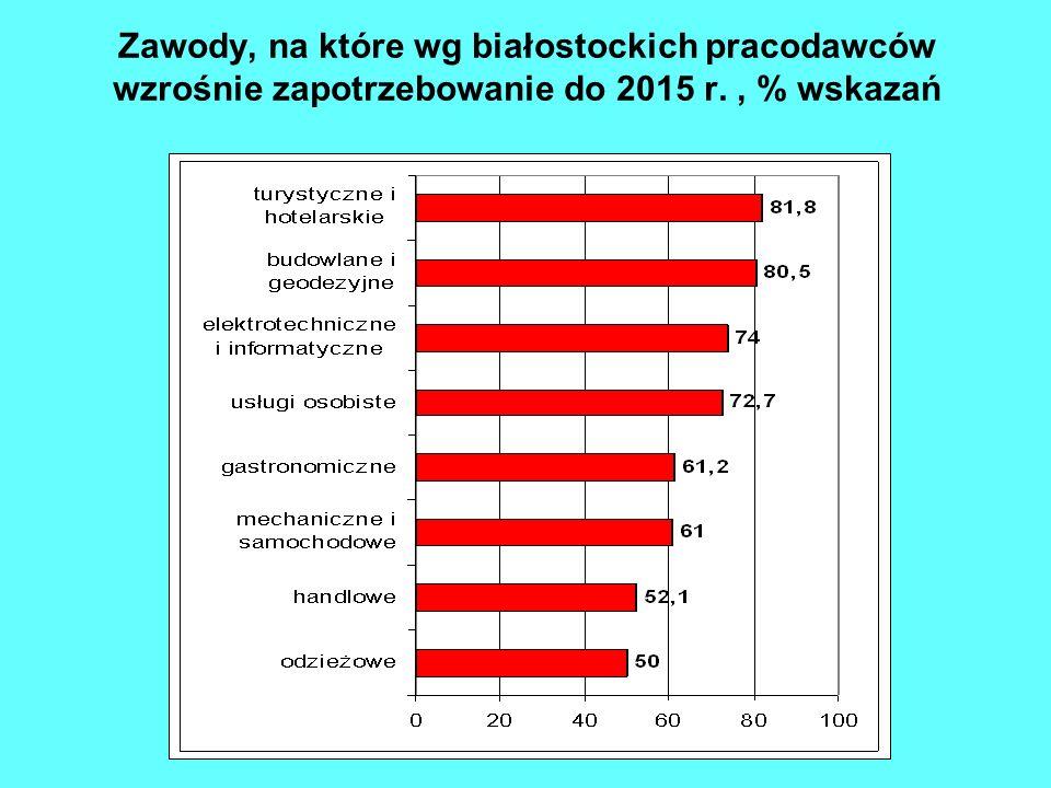 Zawody, na które wg białostockich pracodawców wzrośnie zapotrzebowanie do 2015 r., % wskazań