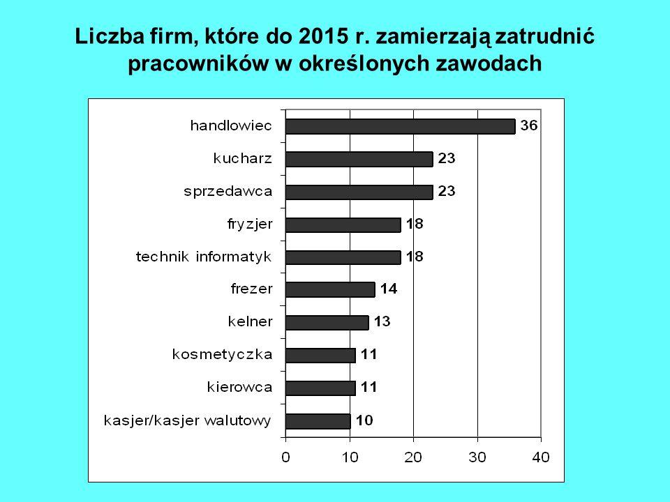 Liczba firm, które do 2015 r. zamierzają zatrudnić pracowników w określonych zawodach