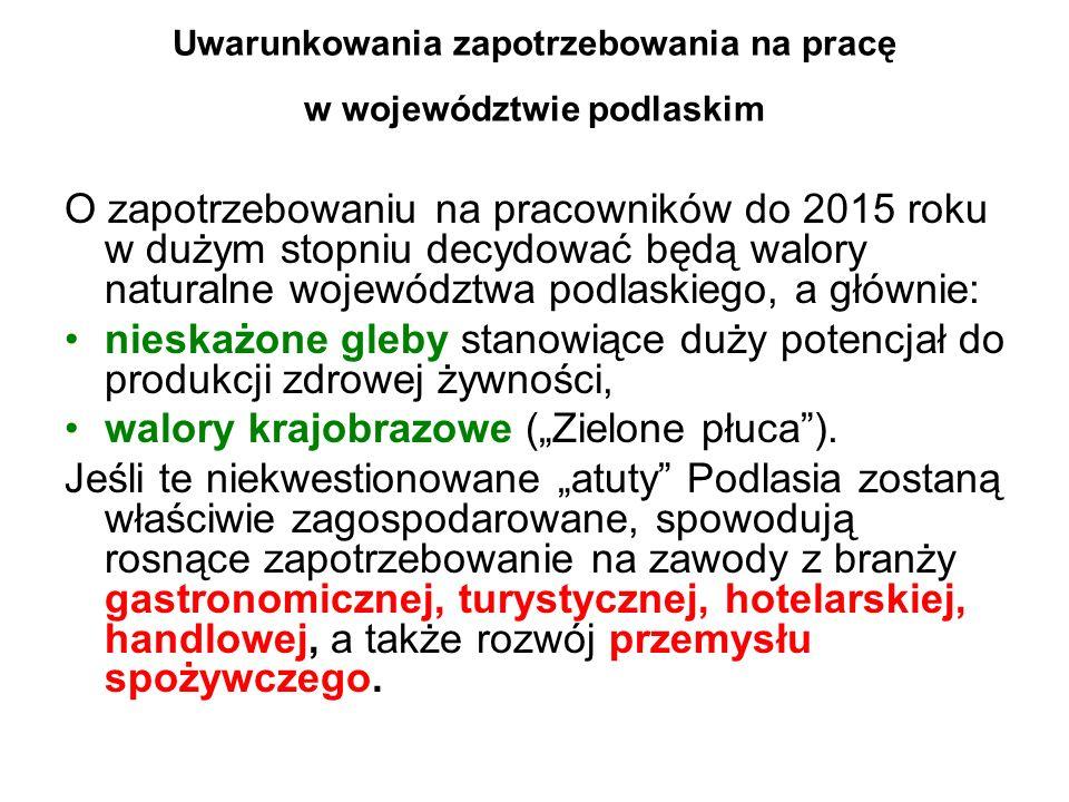 Uwarunkowania zapotrzebowania na pracę w województwie podlaskim O zapotrzebowaniu na pracowników do 2015 roku w dużym stopniu decydować będą walory na