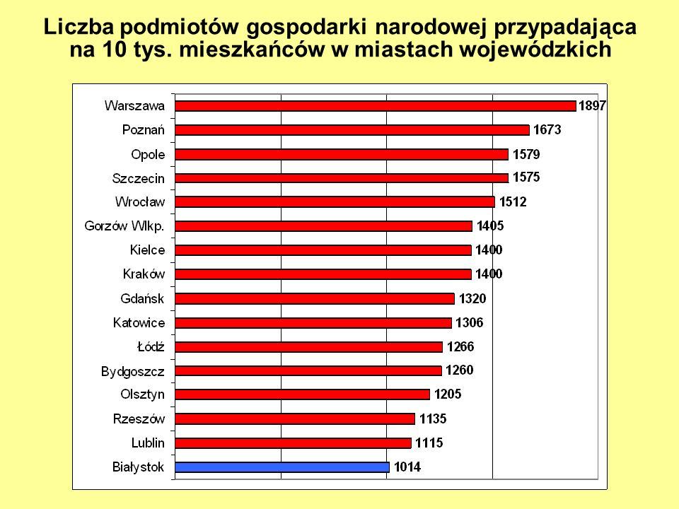 Liczba podmiotów gospodarki narodowej przypadająca na 10 tys. mieszkańców w miastach wojewódzkich
