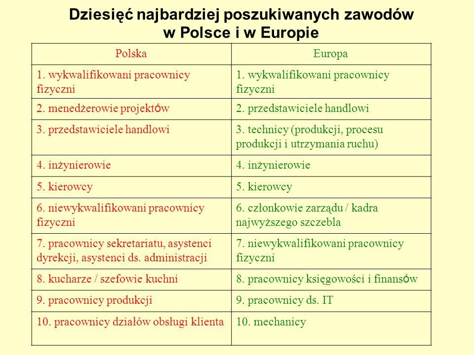 Dziesięć najbardziej poszukiwanych zawodów w Polsce i w Europie PolskaEuropa 1. wykwalifikowani pracownicy fizyczni 2. menedżerowie projekt ó w 2. prz