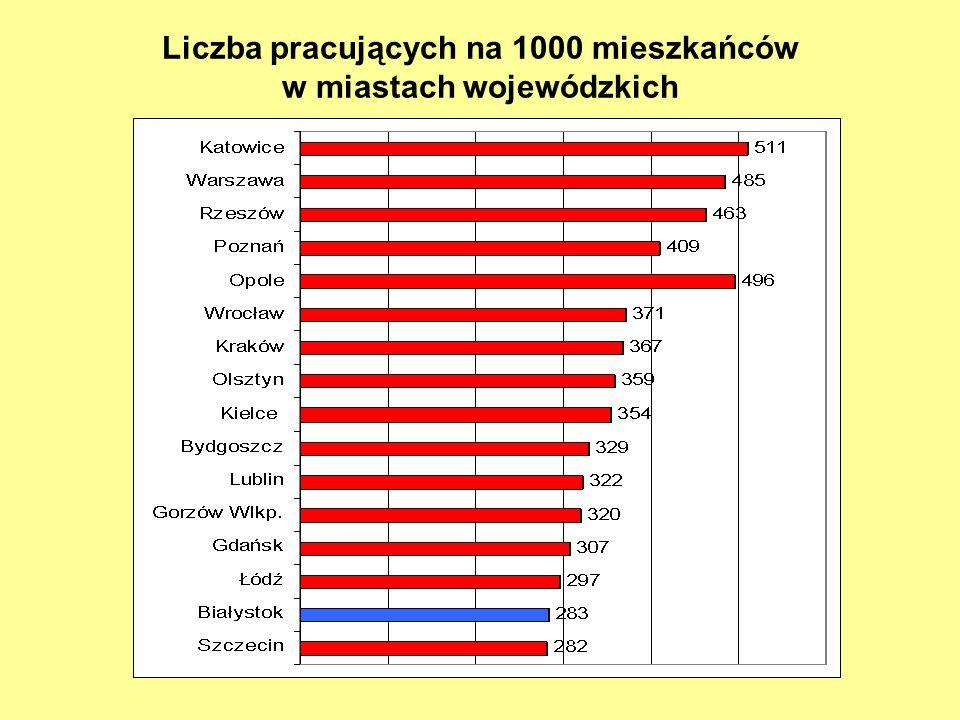 Liczba pracujących na 1000 mieszkańców w miastach wojewódzkich