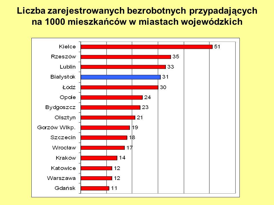 Liczba zarejestrowanych bezrobotnych przypadających na 1000 mieszkańców w miastach wojewódzkich