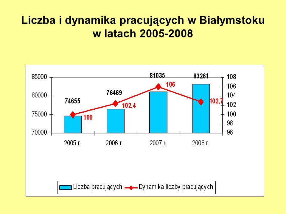 Liczba i dynamika pracujących w Białymstoku w latach 2005-2008