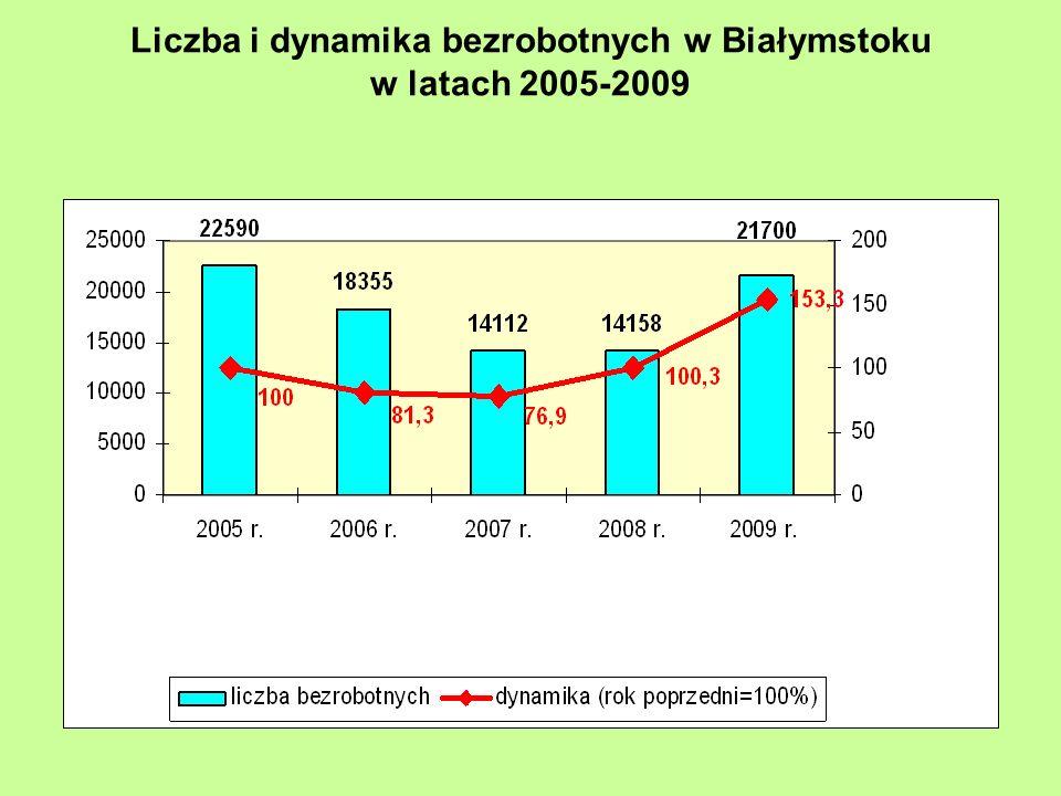 Liczba i dynamika bezrobotnych w Białymstoku w latach 2005-2009