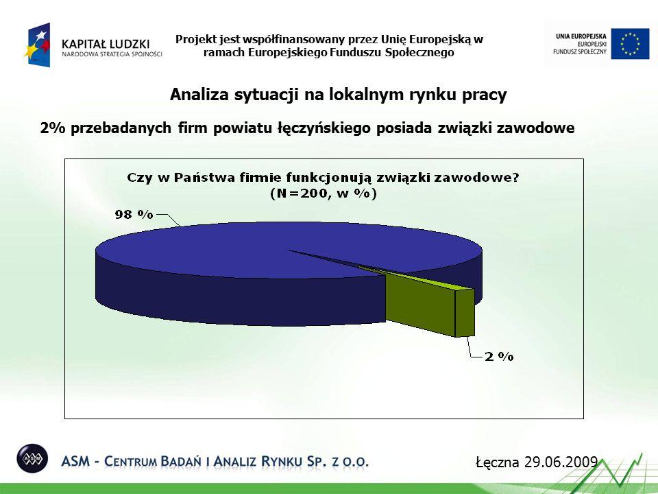 2% przebadanych firm powiatu łęczyńskiego posiada związki zawodowe Projekt jest współfinansowany przez Unię Europejską w ramach Europejskiego Funduszu Społecznego Analiza sytuacji na lokalnym rynku pracy Łęczna 29.06.2009