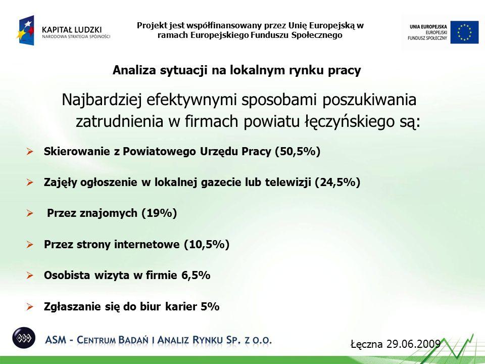 Analiza sytuacji na lokalnym rynku pracy Najbardziej efektywnymi sposobami poszukiwania zatrudnienia w firmach powiatu łęczyńskiego są:  Skierowanie z Powiatowego Urzędu Pracy (50,5%)  Zajęły ogłoszenie w lokalnej gazecie lub telewizji (24,5%)  Przez znajomych (19%)  Przez strony internetowe (10,5%)  Osobista wizyta w firmie 6,5%  Zgłaszanie się do biur karier 5% Projekt jest współfinansowany przez Unię Europejską w ramach Europejskiego Funduszu Społecznego Łęczna 29.06.2009