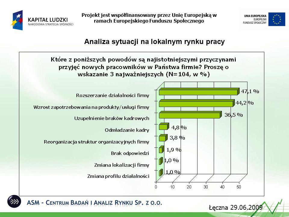 Analiza sytuacji na lokalnym rynku pracy Projekt jest współfinansowany przez Unię Europejską w ramach Europejskiego Funduszu Społecznego Łęczna 29.06.2009