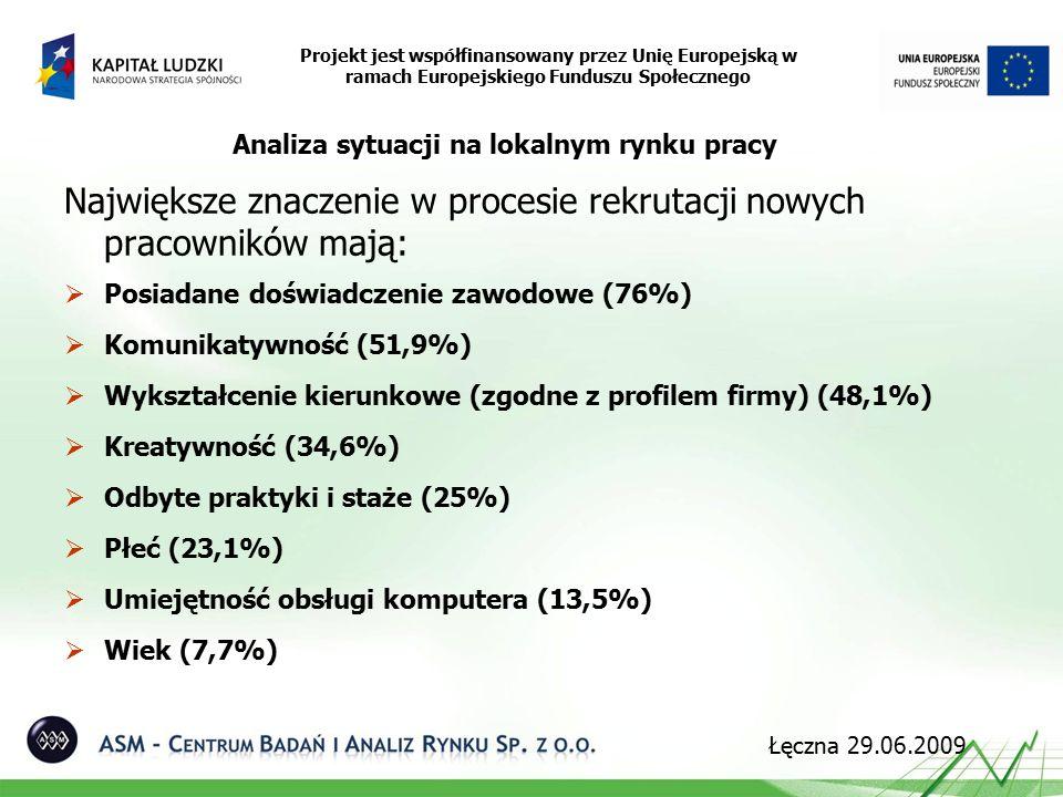 Analiza sytuacji na lokalnym rynku pracy Największe znaczenie w procesie rekrutacji nowych pracowników mają:  Posiadane doświadczenie zawodowe (76%)  Komunikatywność (51,9%)  Wykształcenie kierunkowe (zgodne z profilem firmy) (48,1%)  Kreatywność (34,6%)  Odbyte praktyki i staże (25%)  Płeć (23,1%)  Umiejętność obsługi komputera (13,5%)  Wiek (7,7%) Projekt jest współfinansowany przez Unię Europejską w ramach Europejskiego Funduszu Społecznego Łęczna 29.06.2009