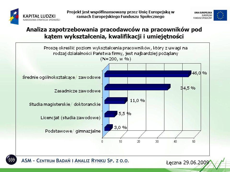 Projekt jest współfinansowany przez Unię Europejską w ramach Europejskiego Funduszu Społecznego Analiza zapotrzebowania pracodawców na pracowników pod kątem wykształcenia, kwalifikacji i umiejętności Łęczna 29.06.2009