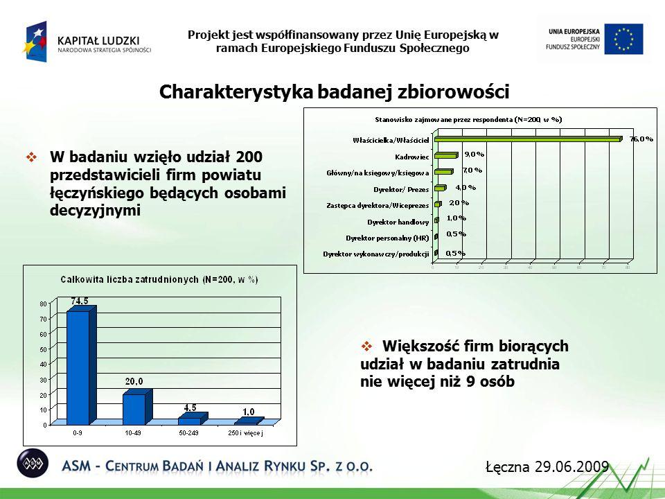  W badaniu wzięło udział 200 przedstawicieli firm powiatu łęczyńskiego będących osobami decyzyjnymi Projekt jest współfinansowany przez Unię Europejską w ramach Europejskiego Funduszu Społecznego Łęczna 29.06.2009 Charakterystyka badanej zbiorowości  Większość firm biorących udział w badaniu zatrudnia nie więcej niż 9 osób