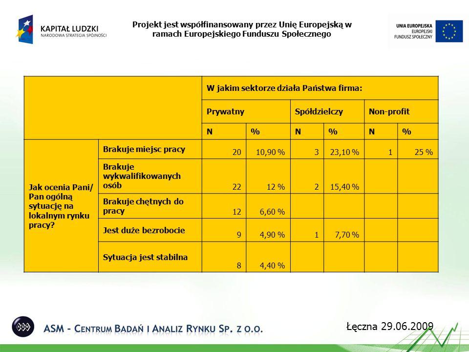 Projekt jest współfinansowany przez Unię Europejską w ramach Europejskiego Funduszu Społecznego Łęczna 29.06.2009 W jakim sektorze działa Państwa firma: PrywatnySpółdzielczyNon-profit N%N%N% Jak ocenia Pani/ Pan ogólną sytuację na lokalnym rynku pracy.