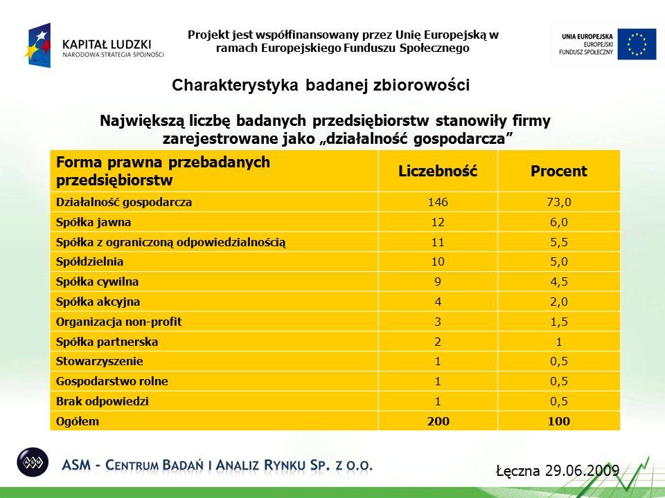 """Największą liczbę badanych przedsiębiorstw stanowiły firmy zarejestrowane jako """"działalność gospodarcza Projekt jest współfinansowany przez Unię Europejską w ramach Europejskiego Funduszu Społecznego Charakterystyka badanej zbiorowości Forma prawna przebadanych przedsiębiorstw LiczebnośćProcent Działalność gospodarcza 14673,0 Spółka jawna 126,0 Spółka z ograniczoną odpowiedzialnością 115,5 Spółdzielnia 105,0 Spółka cywilna 94,5 Spółka akcyjna 42,0 Organizacja non-profit 31,5 Spółka partnerska 21 Stowarzyszenie 10,5 Gospodarstwo rolne 10,5 Brak odpowiedzi 10,5 Ogółem 200100 Łęczna 29.06.2009"""