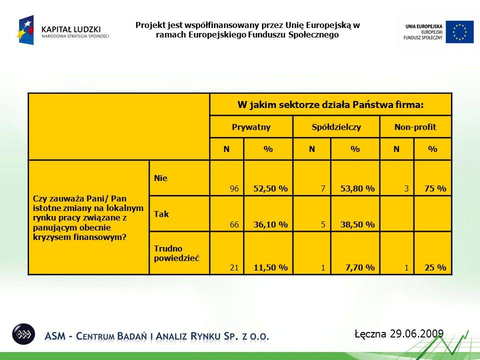 Projekt jest współfinansowany przez Unię Europejską w ramach Europejskiego Funduszu Społecznego Łęczna 29.06.2009 W jakim sektorze działa Państwa firma: PrywatnySpółdzielczyNon-profit N%N%N% Czy zauważa Pani/ Pan istotne zmiany na lokalnym rynku pracy związane z panującym obecnie kryzysem finansowym.