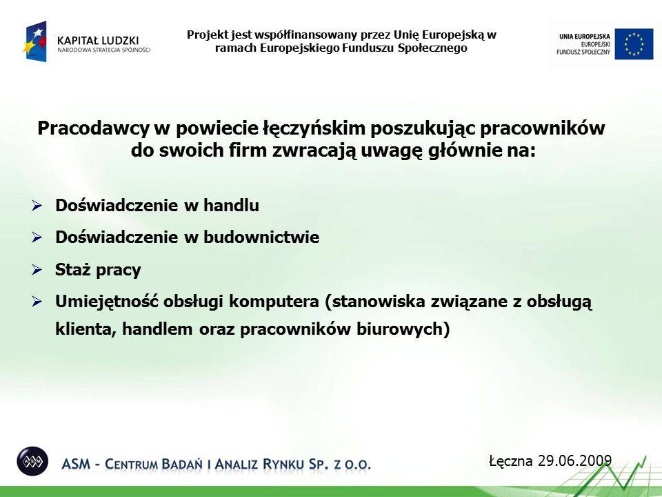 Pracodawcy w powiecie łęczyńskim poszukując pracowników do swoich firm zwracają uwagę głównie na:  Doświadczenie w handlu  Doświadczenie w budownictwie  Staż pracy  Umiejętność obsługi komputera (stanowiska związane z obsługą klienta, handlem oraz pracowników biurowych) Projekt jest współfinansowany przez Unię Europejską w ramach Europejskiego Funduszu Społecznego Łęczna 29.06.2009