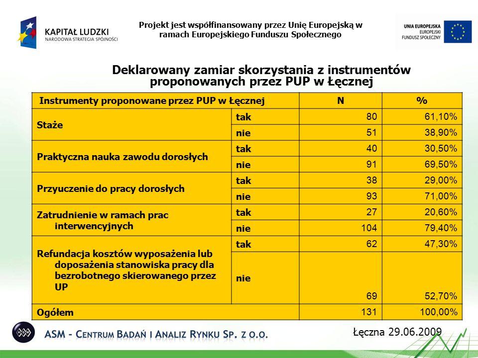 Deklarowany zamiar skorzystania z instrumentów proponowanych przez PUP w Łęcznej Projekt jest współfinansowany przez Unię Europejską w ramach Europejskiego Funduszu Społecznego Łęczna 29.06.2009 Instrumenty proponowane przez PUP w ŁęcznejN% Staże tak 8061,10% nie 5138,90% Praktyczna nauka zawodu dorosłych tak 4030,50% nie 9169,50% Przyuczenie do pracy dorosłych tak 3829,00% nie 9371,00% Zatrudnienie w ramach prac interwencyjnych tak 2720,60% nie 10479,40% Refundacja kosztów wyposażenia lub doposażenia stanowiska pracy dla bezrobotnego skierowanego przez UP tak 6247,30% nie 6952,70% Ogółem 131100,00%