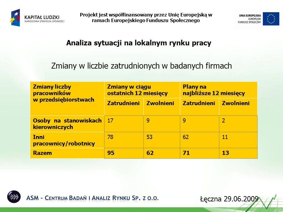 Zmiany w liczbie zatrudnionych w badanych firmach Projekt jest współfinansowany przez Unię Europejską w ramach Europejskiego Funduszu Społecznego Analiza sytuacji na lokalnym rynku pracy Zmiany liczby pracowników w przedsiębiorstwach Zmiany w ciągu ostatnich 12 miesięcy Plany na najbliższe 12 miesięcy ZatrudnieniZwolnieniZatrudnieniZwolnieni Osoby na stanowiskach kierowniczych 17992 Inni pracownicy/robotnicy 78536211 Razem95627113 Łęczna 29.06.2009
