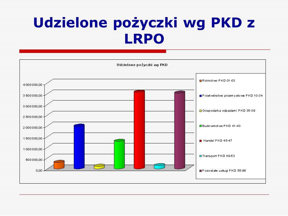 Udzielone pożyczki wg PKD z LRPO