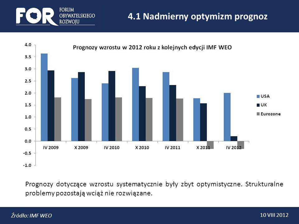 4.1 Nadmierny optymizm prognoz 10 VIII 2012 Źródło: IMF WEO Prognozy dotyczące wzrostu systematycznie były zbyt optymistyczne.