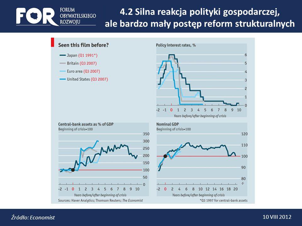 10 VIII 2012 4.2 Silna reakcja polityki gospodarczej, ale bardzo mały postęp reform strukturalnych Źródło: Economist