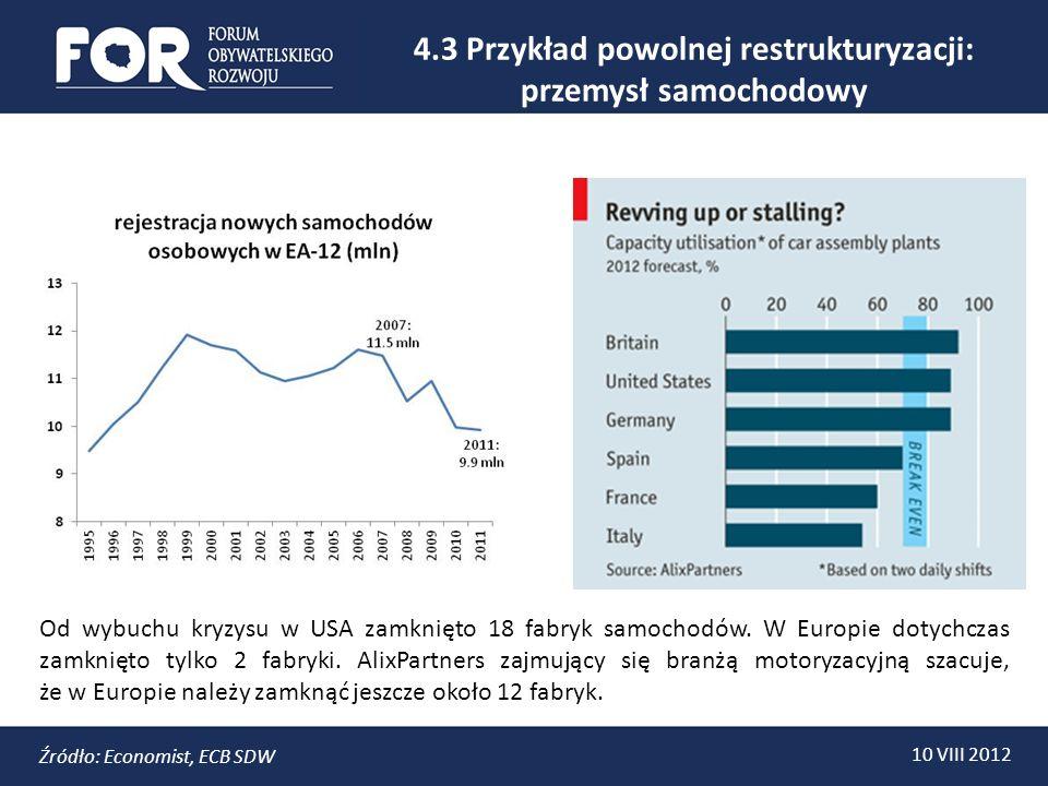 4.3 Przykład powolnej restrukturyzacji: przemysł samochodowy 10 VIII 2012 Źródło: Economist, ECB SDW Od wybuchu kryzysu w USA zamknięto 18 fabryk samochodów.