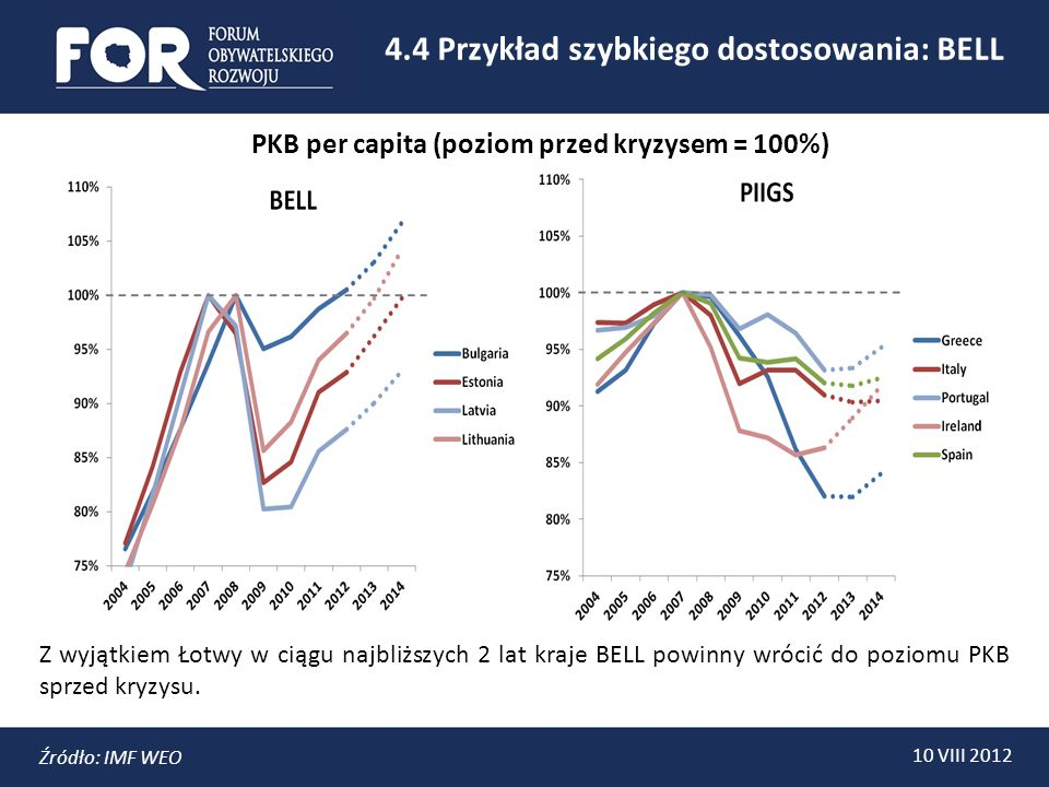 4.4 Przykład szybkiego dostosowania: BELL 10 VIII 2012 Źródło: IMF WEO Z wyjątkiem Łotwy w ciągu najbliższych 2 lat kraje BELL powinny wrócić do poziomu PKB sprzed kryzysu.